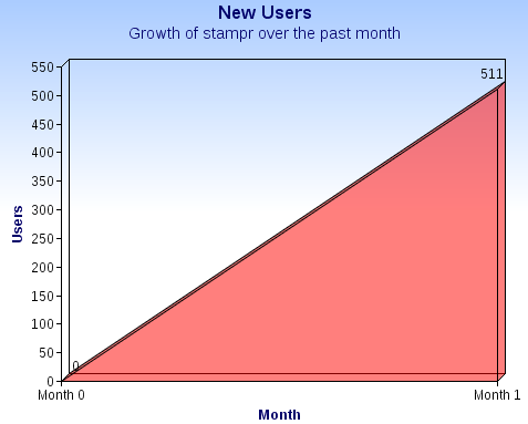 growth-of-stampr